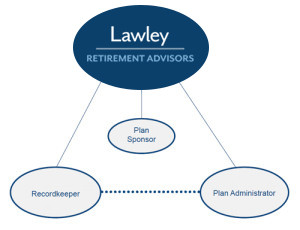 lawley-retirement-our-role-300x230